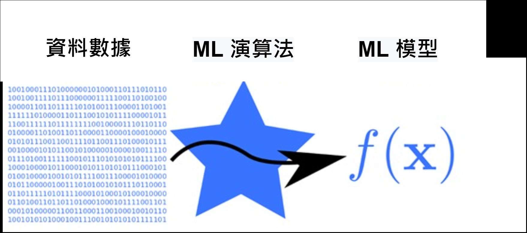 ML idea TW