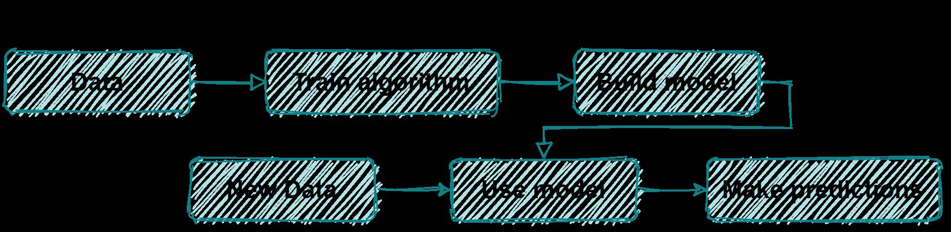 ML pipeline