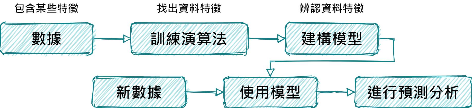 ML pipeline TW