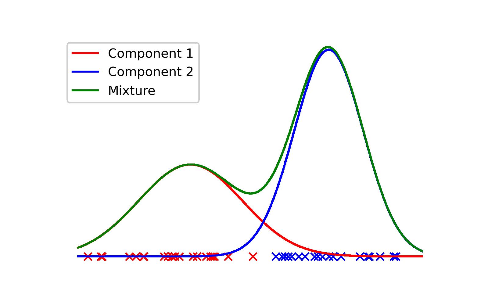 Gaussian mixture model