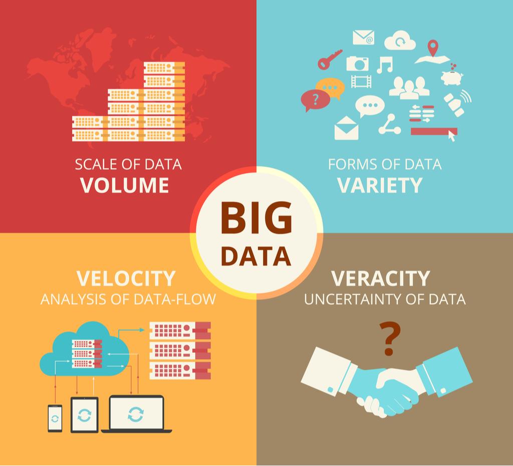 Big Data 4V