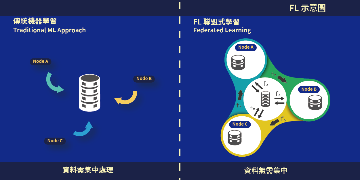 Federated Learning TW